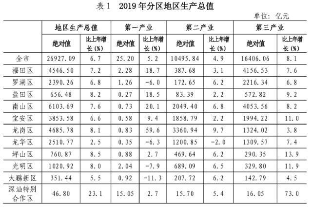 2019年中国gdp总值是多少_Crunchbase 2019上半年中国初创企业大总投资数量明显下降