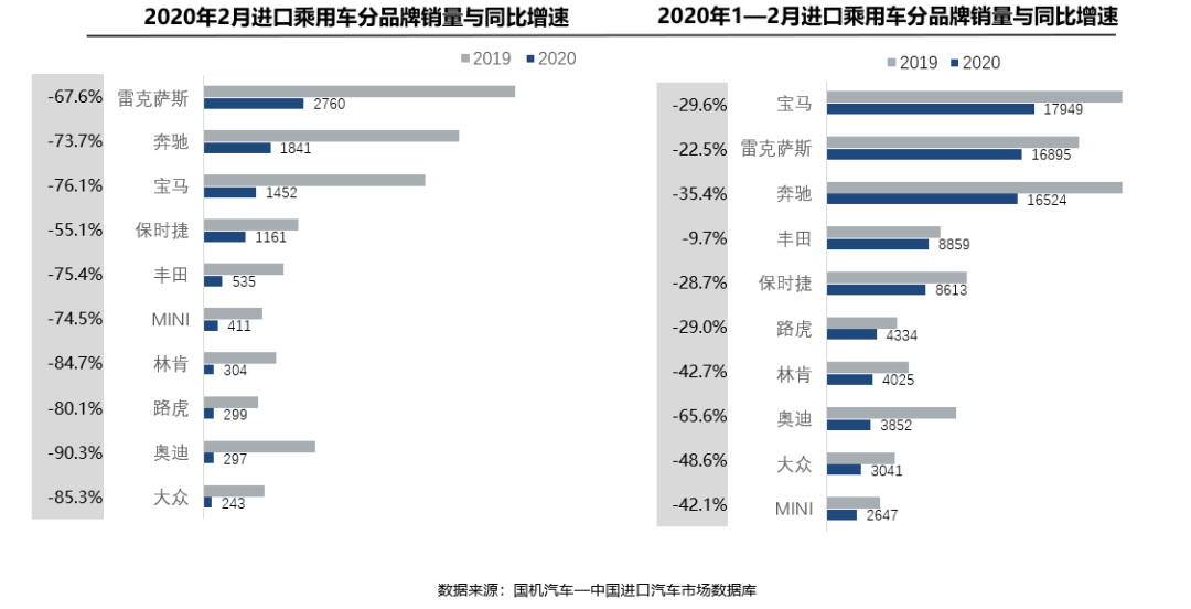 今年前2个月进口乘用车销量同比下滑超37%图片