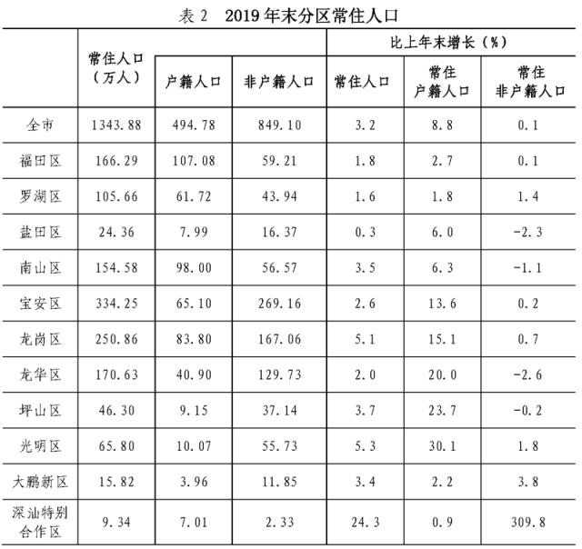 gdp分区_区事 2019年GDP突破6000亿,建区30年增长78倍 南山交出高质量发展答卷