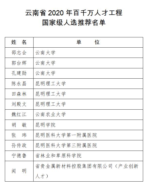 这12人拟推荐为云南2020年百千万人才工程国家级人选图片