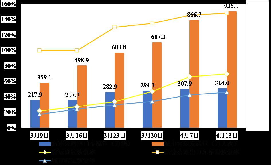 江苏省高速公路出口总流量较去年同期增长37.2% 省际客运班线恢复65.1%