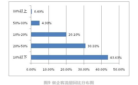 中国饭店协会:3月份超9成餐企客流量不足去年一半图片