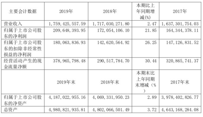 2019年净利增长两成,古越龙山省内外市场占比大洗牌图片