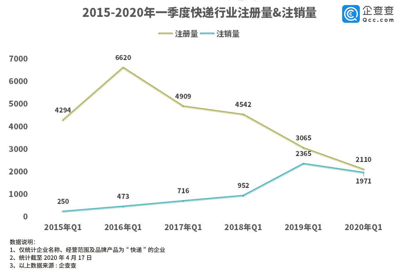 【蓝冠官网】册量同比降蓝冠官网31%3图片