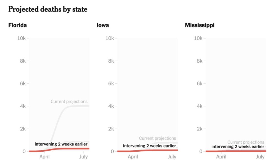 采取措施时间不同,结果也不同。/截图自《纽约时报》