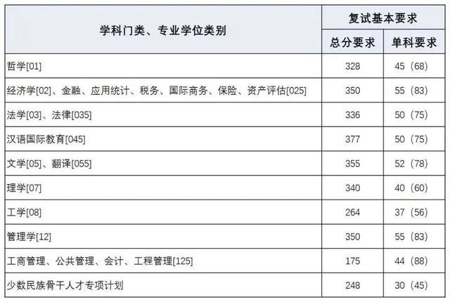 【教育】上海财大、上海海事大学2020考研复试分数线公布!