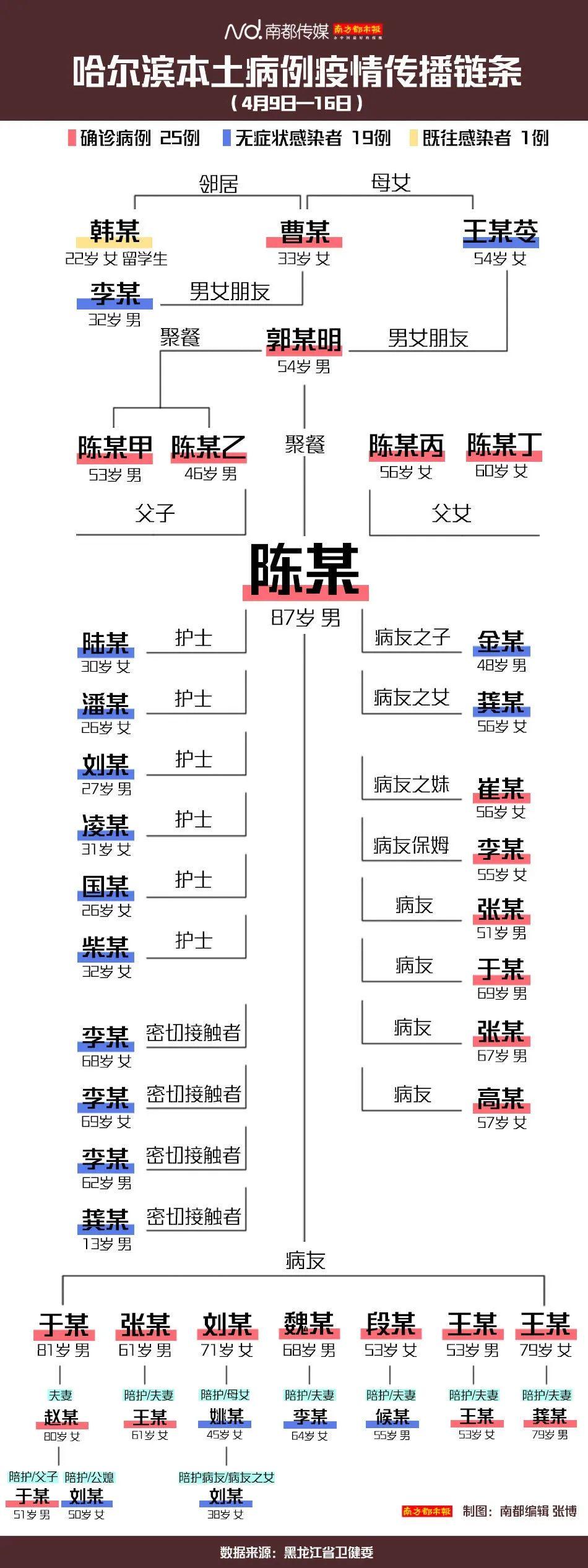 【杏鑫】哈尔滨杏鑫失守是偶然吗图片
