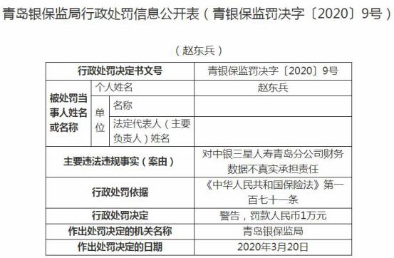 中银三星人寿青岛违法连收三张罚单 财务数据不真实