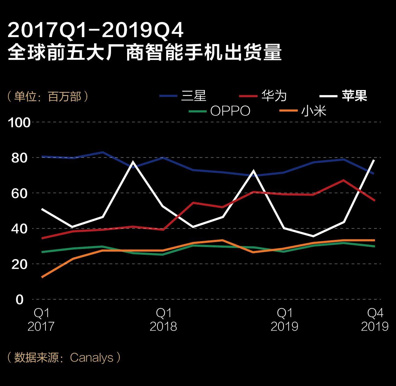 2019手机江湖:被看衰的苹果最赚钱,华为研发首登顶图片