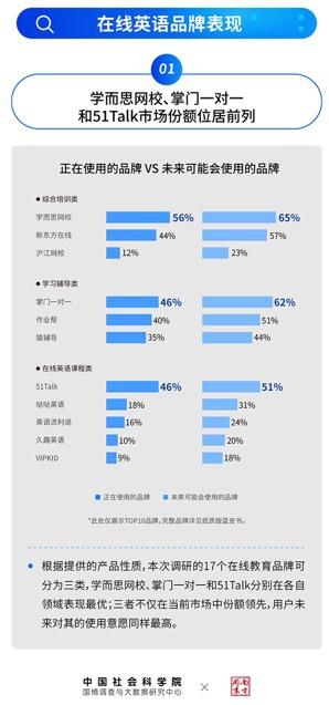中国社科院发布K12在线英语蓝皮书:51Talk市场份额领跑
