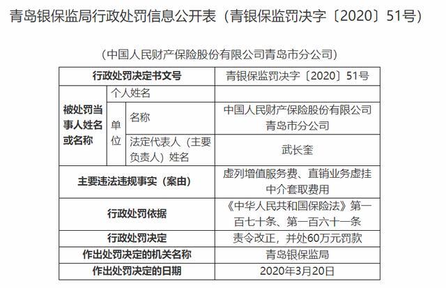 人保财险青岛分公司因虚列增值服务费等被罚60万元