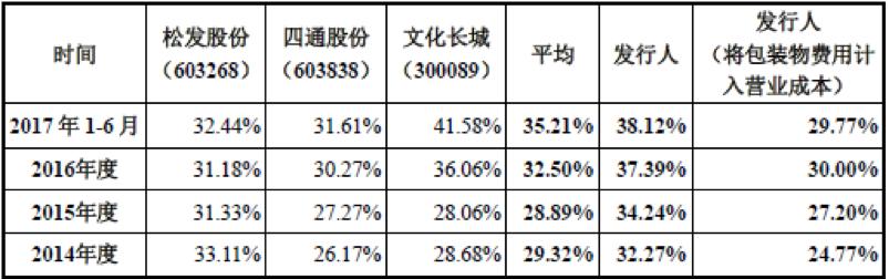 华联瓷业二度IPO毛利率走低 实控人旗下新华联控股遭遇债务危机