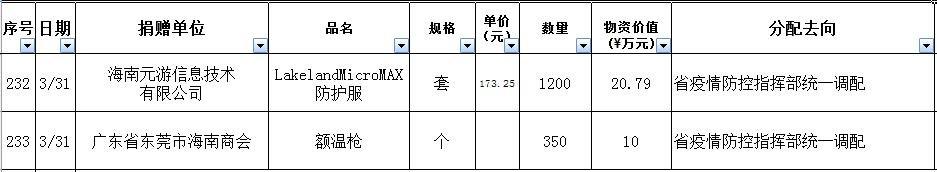 海南省红十字会捐赠公示第48期(4月1日)