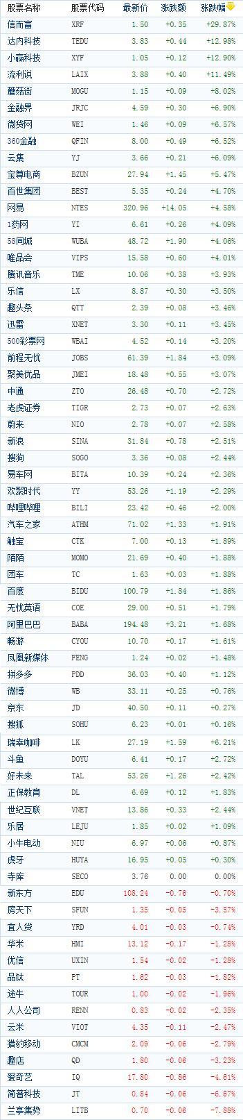 中国概念股周二收盘多数上涨 信而富飙涨近30%