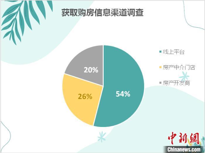 浙江消保委发布居住消费报告:线