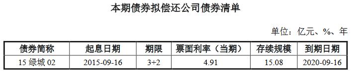 绿城集团:成功发行15亿元公司债券 票面利率为3.26%和3.87%