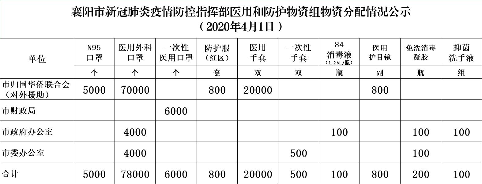 襄阳市新冠肺炎疫情防控指挥部医用和防护物资组物资分配情况公示(4月1日)