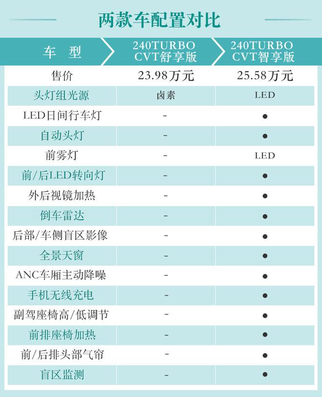 广汽本田新款冠道买哪款最划算?中配性价比最高
