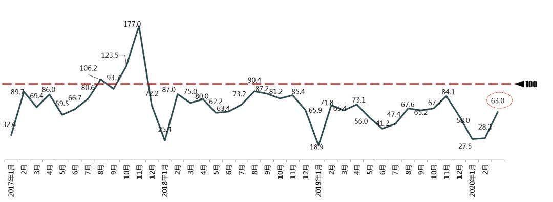 宝宝计划:汽车消费指数为63预计4宝宝计划月销量图片