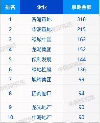 """一季度百强房企拿地金额超4500亿,TOP10""""地主""""大换血"""