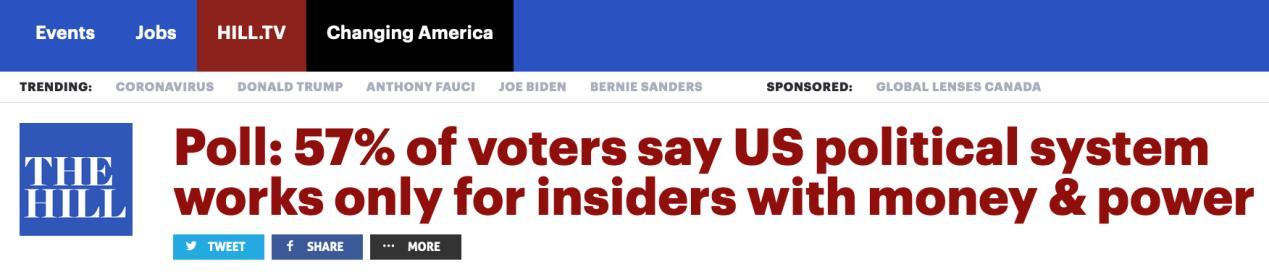 美国民意调查:多数选民认为美国政治制度服务于有权有势者