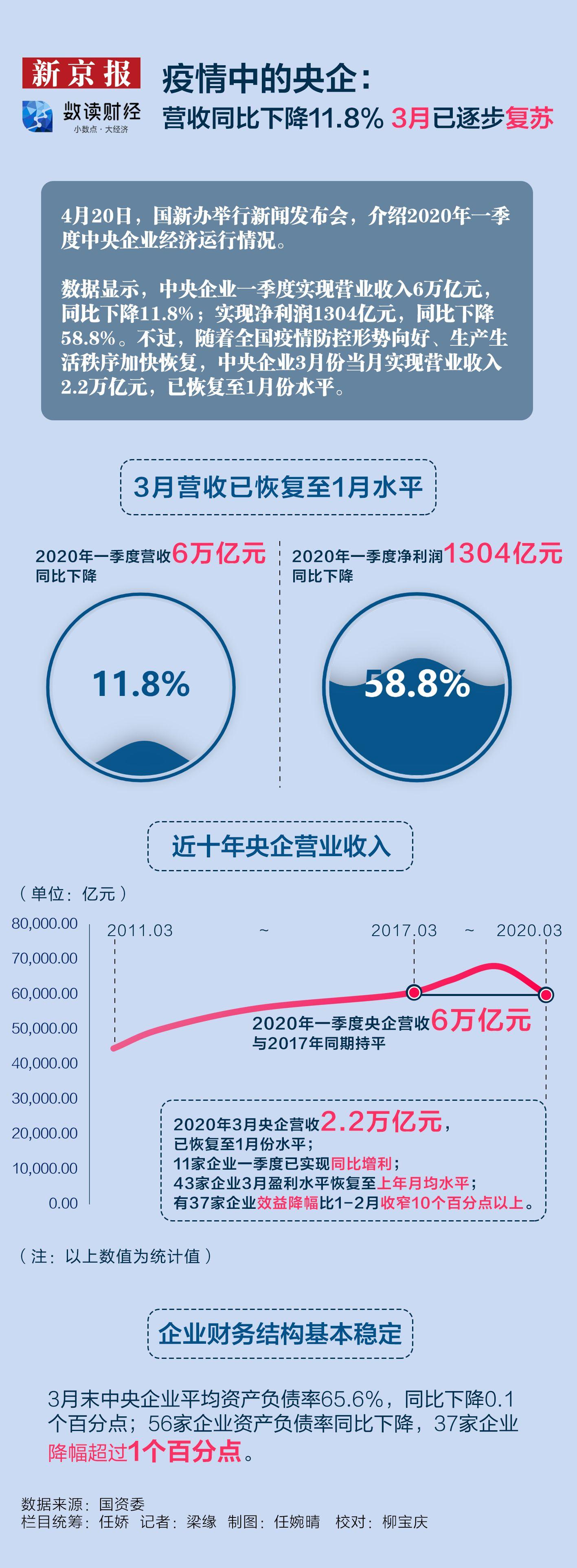 摩天平台,收同比下摩天平台降118%3图片
