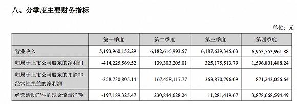 《猪肉股正邦科技业绩爆增,百亿负债后借款再飙升33亿》