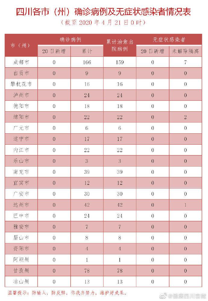 四川20日无新增确诊病例,目前在院隔离治疗4例图片