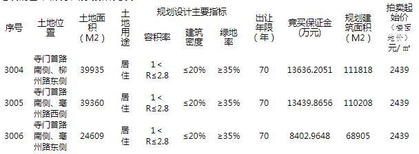 龙湖7.1亿元竞得青岛胶州3宗居住地块