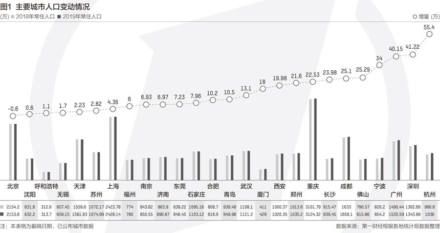 摩天平台口增长最摩天平台快杭州人图片