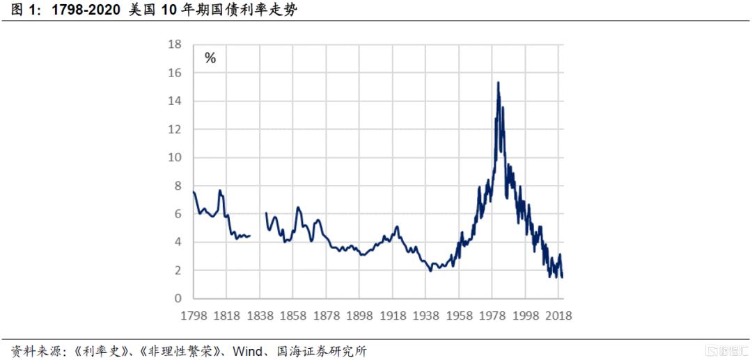 美国国债200年:滞胀年代