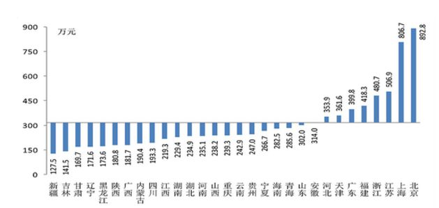 [摩天招商]户均总资摩天招商产比较北京是图片
