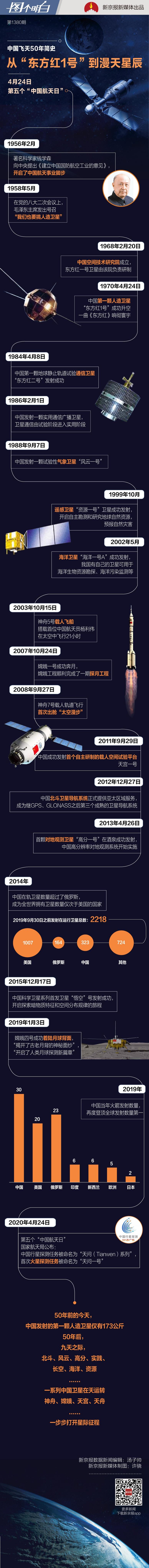 摩天代理:从东方摩天代理红1号到漫天星|中国图片