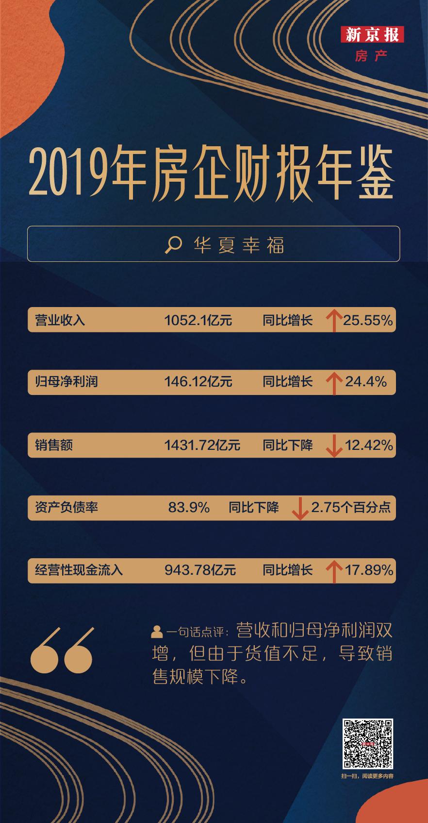 年报速递|华夏幸福营收破千亿 非环京区域销售增长8成图片