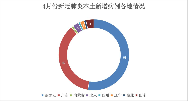4月新增超百例本土病例 黑龙江、广东两省占九成图片