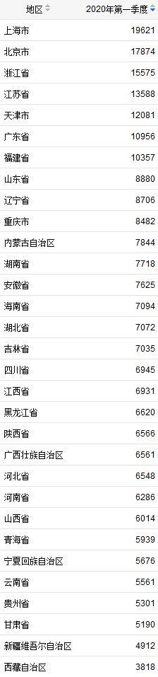 顺达招商:省份一季度居民收入榜7省顺达招商市超万图片