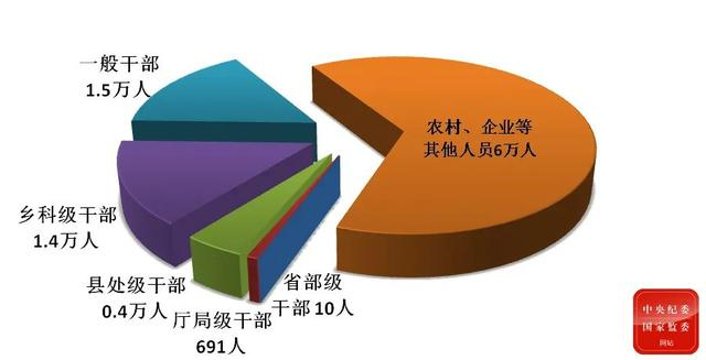 今年一季度处分省部级干部10人 厅局级干部691人图片