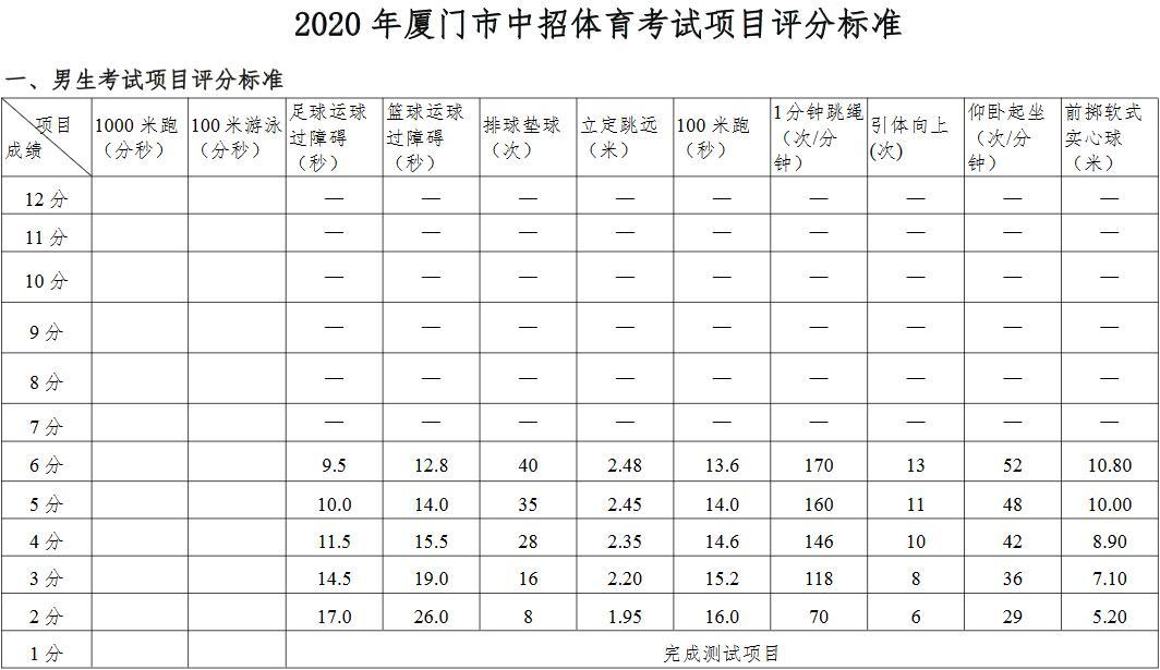 考生注意!厦门2020年中招体育考试方案公布