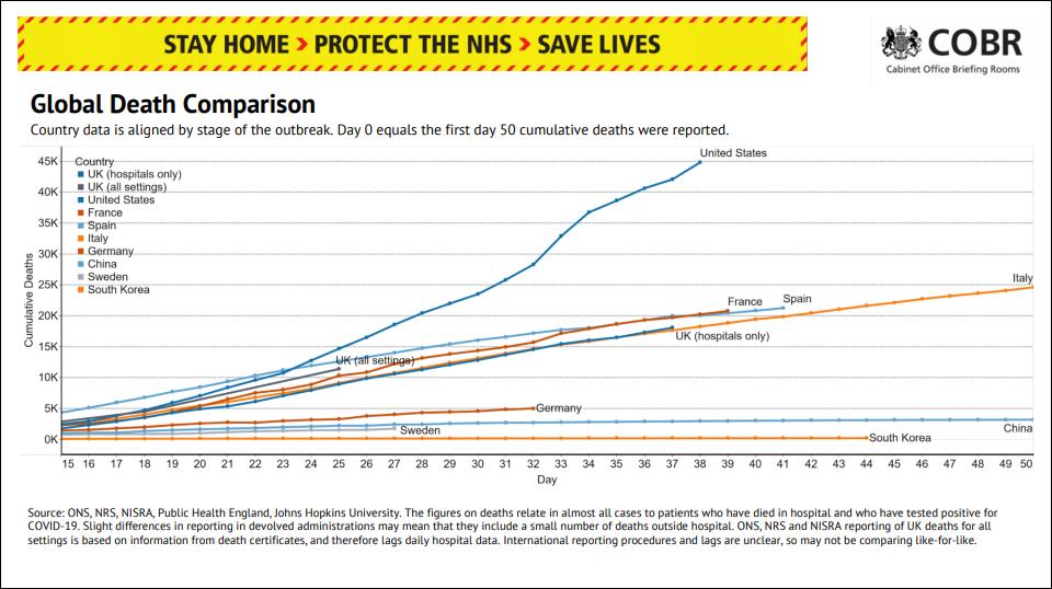 死亡病例超两万 英国不和中国比较累计死亡病例数了图片