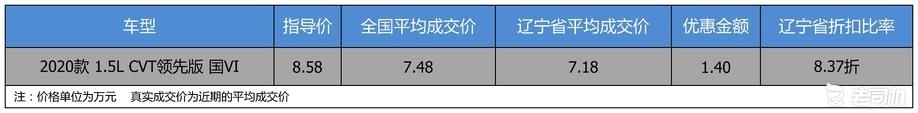 【辽宁省篇】打8.37折 广汽丰田YARiS L 致炫优惠1.4万