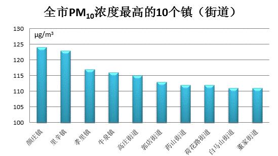 官方公布!济南市南部山区柳埠街道可吸入颗粒物(PM10)浓度最低