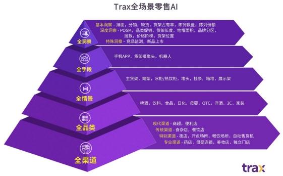 科技零售,面向未来,Trax发布全场景零售AI白皮书