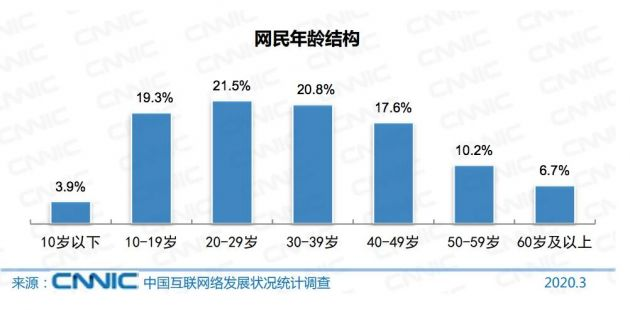 CNNIC第45次调查报告:中国网民规模超9亿 近6成学历为初中及以下