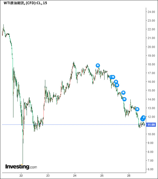 WTI石油期货近一周价格走势 截图自英为财情