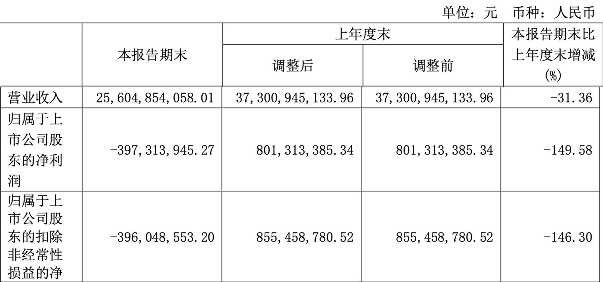 转亏摩天代理净利润亏损397亿,摩天代理图片