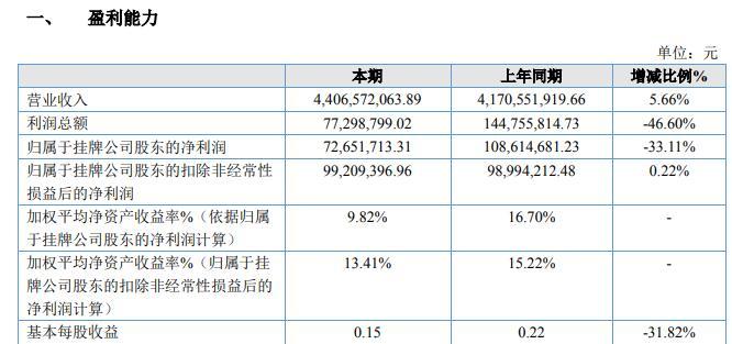 洞察·财曝|渤海期货2019年净利大幅下滑33% 子公司因业务违规遭期货业协会处罚