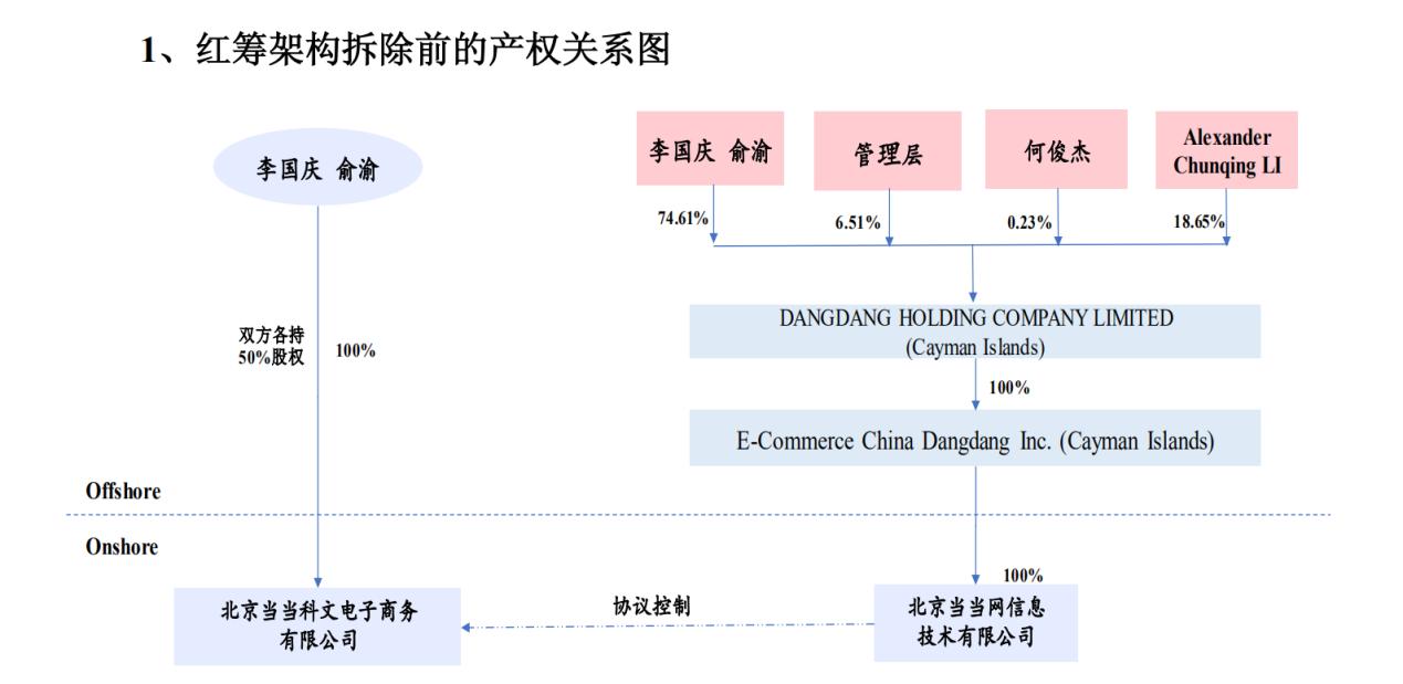 [摩天平台]解庆渝股权对垒当当谜摩天平台题图片