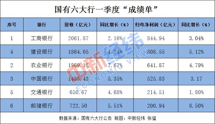 【摩天娱乐】季度日摩天娱乐赚超35亿工行依旧最图片