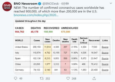 全球新冠肺炎确诊病例数达90万 美国确诊病例数逾20万