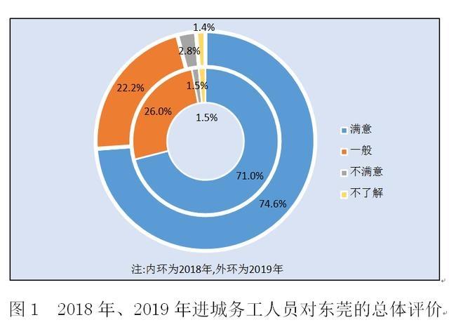 务工人员对东莞满意度创新高,随迁子女在莞报名高考人数去年增长37%